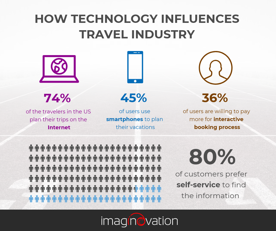 How Technology Influences Travel Industry
